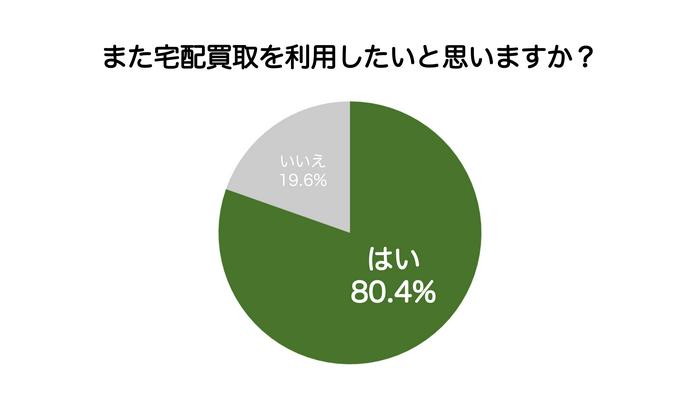 80%以上が宅配買取に満足。宅配買取のメリットがわかるアンケート結果